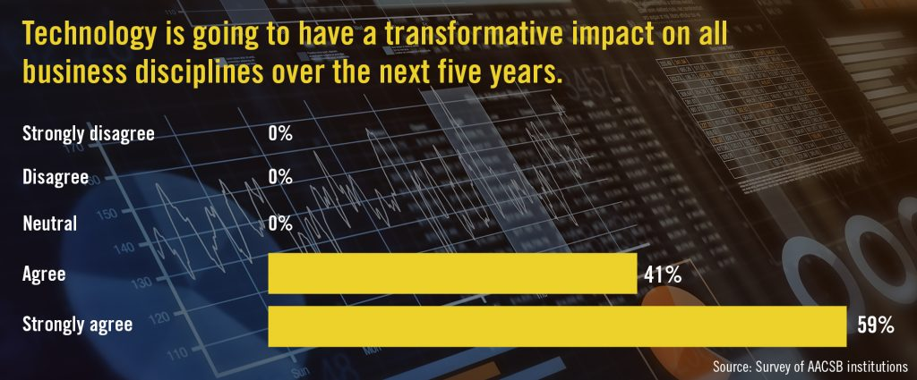 Chart showcasing results of an AACSB survey. 59% strongly agreed with the statement 'Technology is going to have a transformative impact on business disciplines over the next five years.' Another 41% agreed.