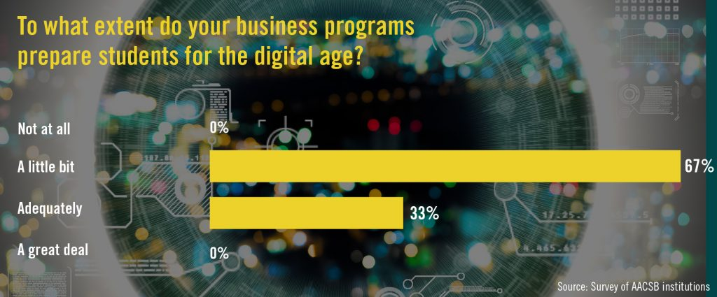 "67% of respondents said their business programs do ""a little bit"" to prepare students for the digital age. 33% rated their programs as adequate. 0% said ""a great deal."""